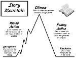 story-mountain-plot