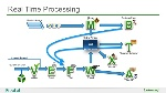 real-time-event-processing-and-decision-making-17-638