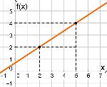 Função-do-1-grau-crescente