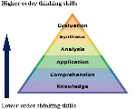 Blooms-taxonomy-Bloom-et-al-1956