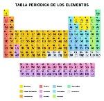 tabla-periodica-espanhol-55b66ae194158-1195x1159-56_bg