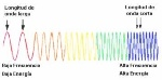 longitud-y-frecuencia