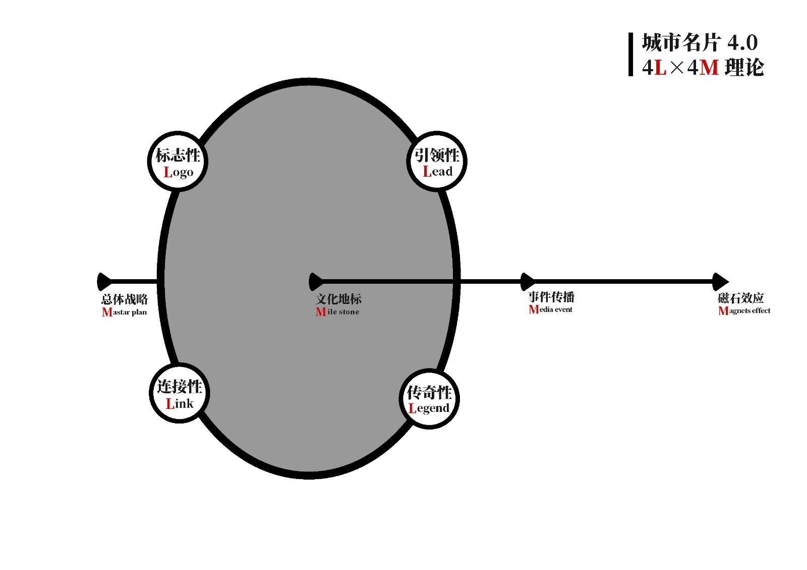 4L×4M理论