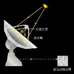 radio telescopes-1