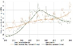 dark-chocolate-vs-kale-relative-search-volume-in-the-us-02-12-18