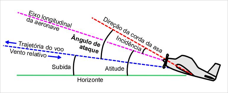 angulodeataque