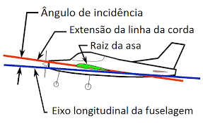 angulodeincidencia