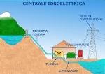 centtrale idroelettrica