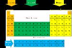 Bloques de la Tabla Periódica2