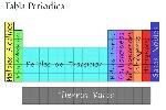 Nombres grupos tabla periodica