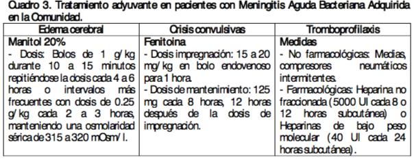 tx adyuvante meningiits