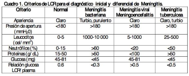 LCR meningitis
