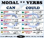 can-and-could-as-modal-verbs