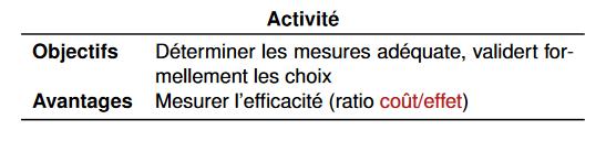 etudes_mesures_sécu_oa