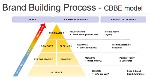Brand_Building_HOW_CAN_WE_BUILD_A_SUCCESSFUL_BRAND___Farida_Afifi__Annabelle_Faiss__Lise_Marguet__-_ppt_download
