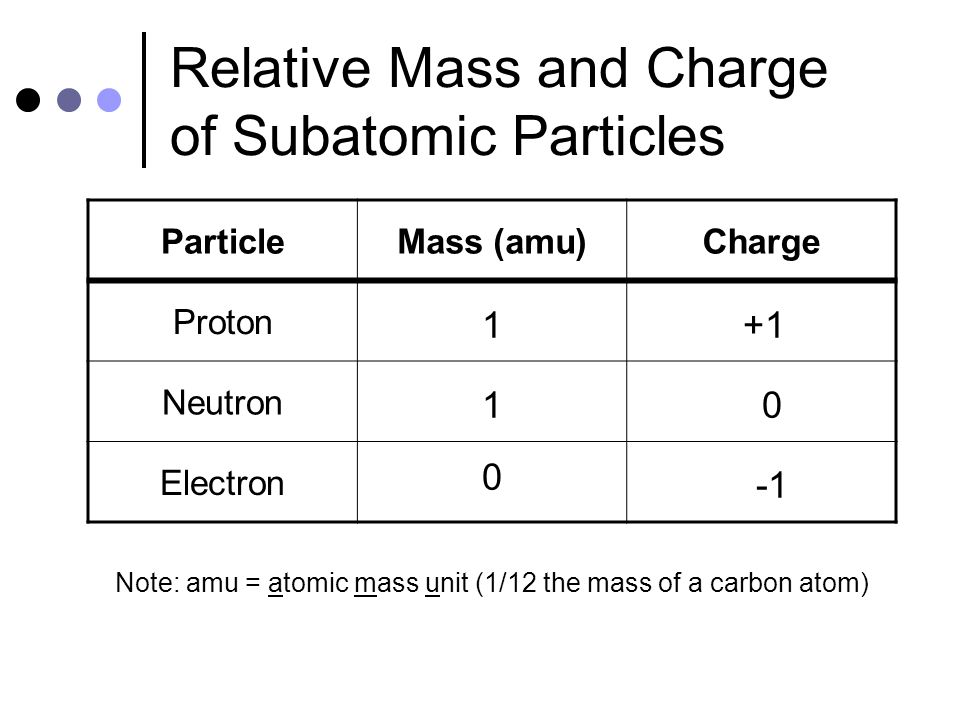 Relative+Mass+and+Charge+of+Subatomic+Particles