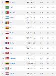 ranking-fifa-top-15