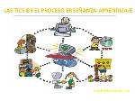 las-tics-en-el-proceso-enseanzaaprendizaje-1-638
