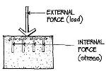 internal_vs_external_force1355946396575