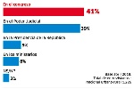 congreso-encuesta-1525088264