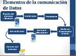 COMUNICAION