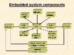 embedded-systems-in-automobile-5-728