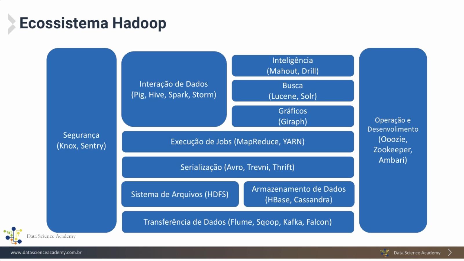 Ecosistema Hadoop