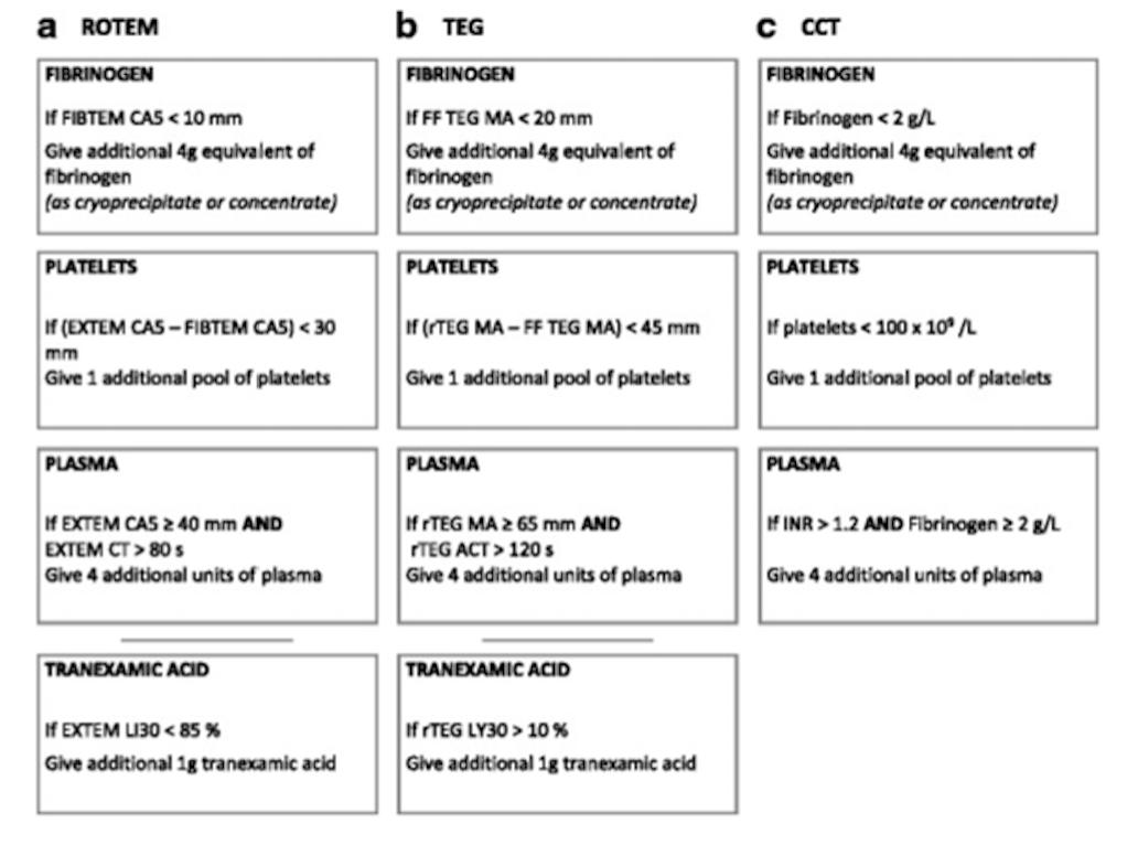 Algorithm for Treatment TEG