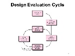 Design+Evaluation+Cycle