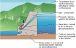 energy-renewable-hydroelectric-dam-diagram