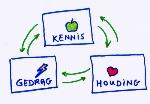 kennis-houding-gedrag-e1458534133283
