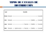 canales-de-distribucin-y-distribucin-de-planta-8-638 (1)