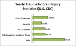 cdc-tbi-yearly-stats