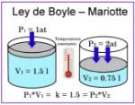 ley-de-boyle-mariotte