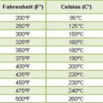 tabla-conversion-temperatura-300x300