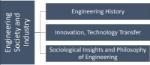 Impact of Engineering 2