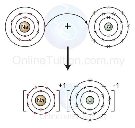 ion bonding