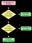 1200px-DiagramaFlujoLampara.svg