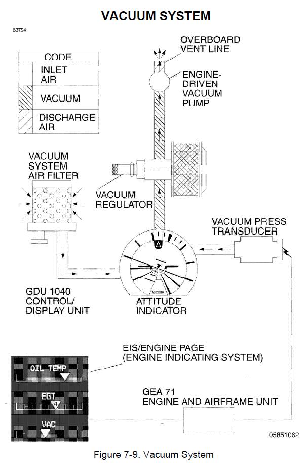 c172 vacuum system