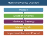 IC-Marketing-Process-overview