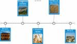 Catullo timeline essenziale