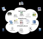 300px-Cloud_computing-es.svg