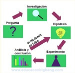 etapas-del-metodo-cientifico