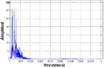 Representación señal voz en la frecuencia