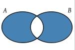 Diferencia simétrica