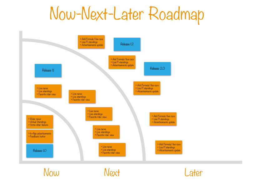 Now-Next-Later Roadmap