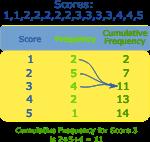 frequency-cumulative