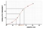 cumulative-frequency-graph