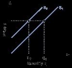 aaaa supply curve