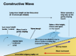 Constructive-Wave
